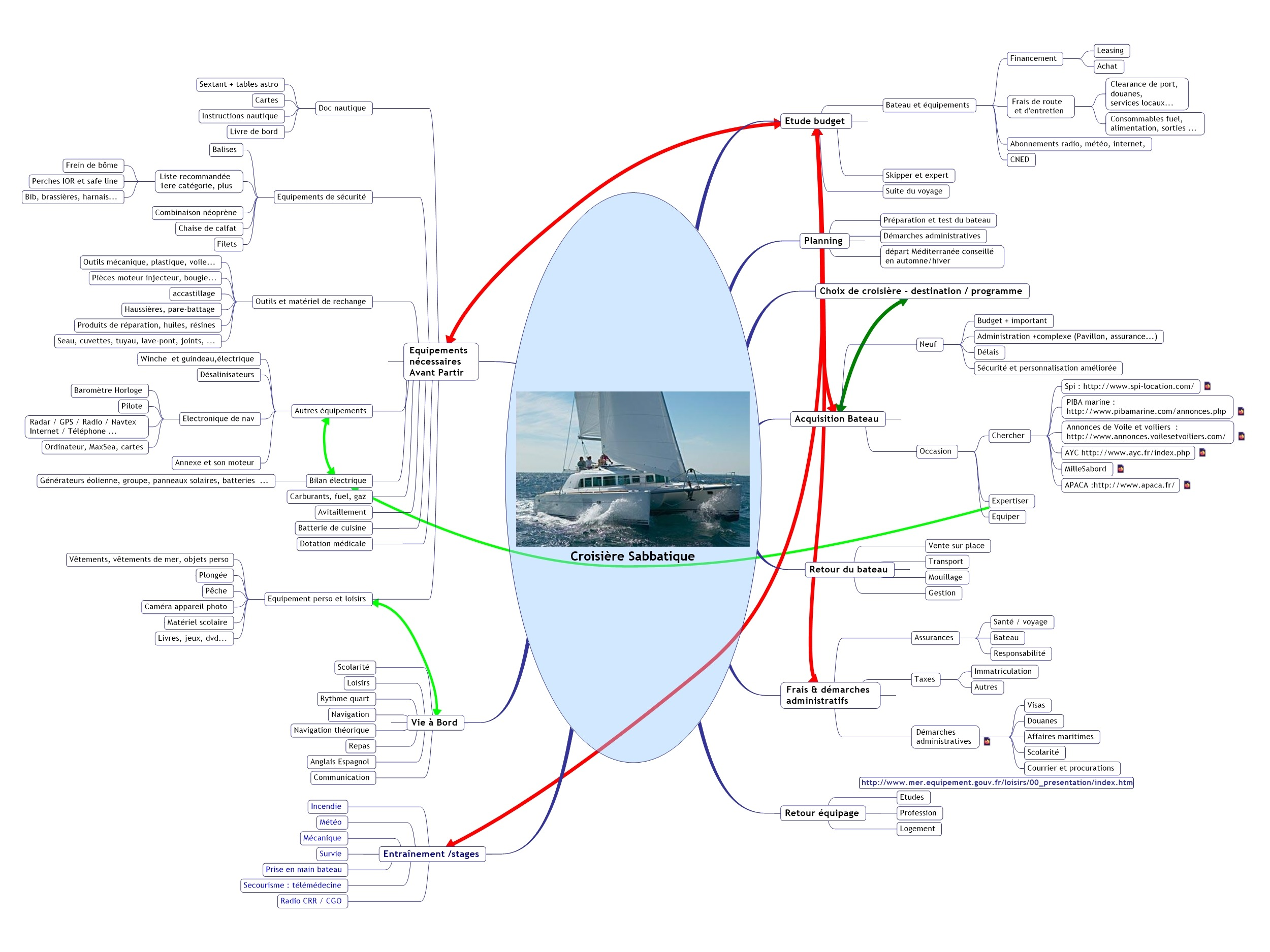 Pour vous aider à poser les bases de votre voyage, une mindmap, réalisée par Brice Daniau