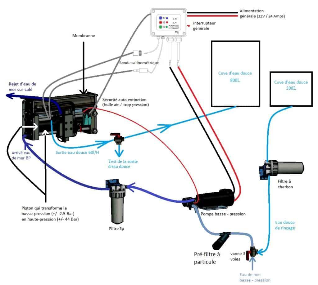 schéma d'installation d'un dessalinisateur