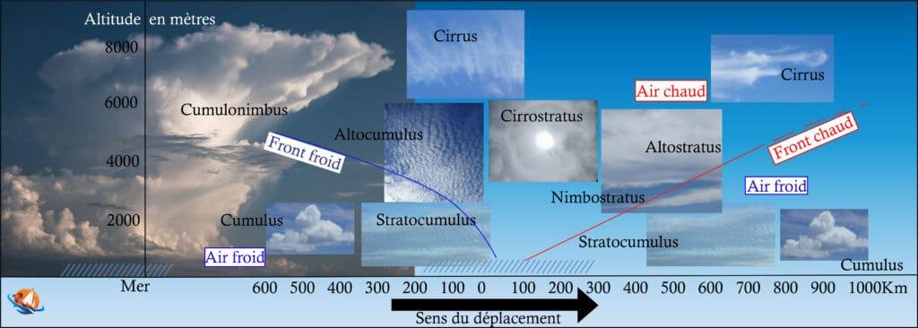 Les nuages lors d'un déplacement de fronts en météo marine