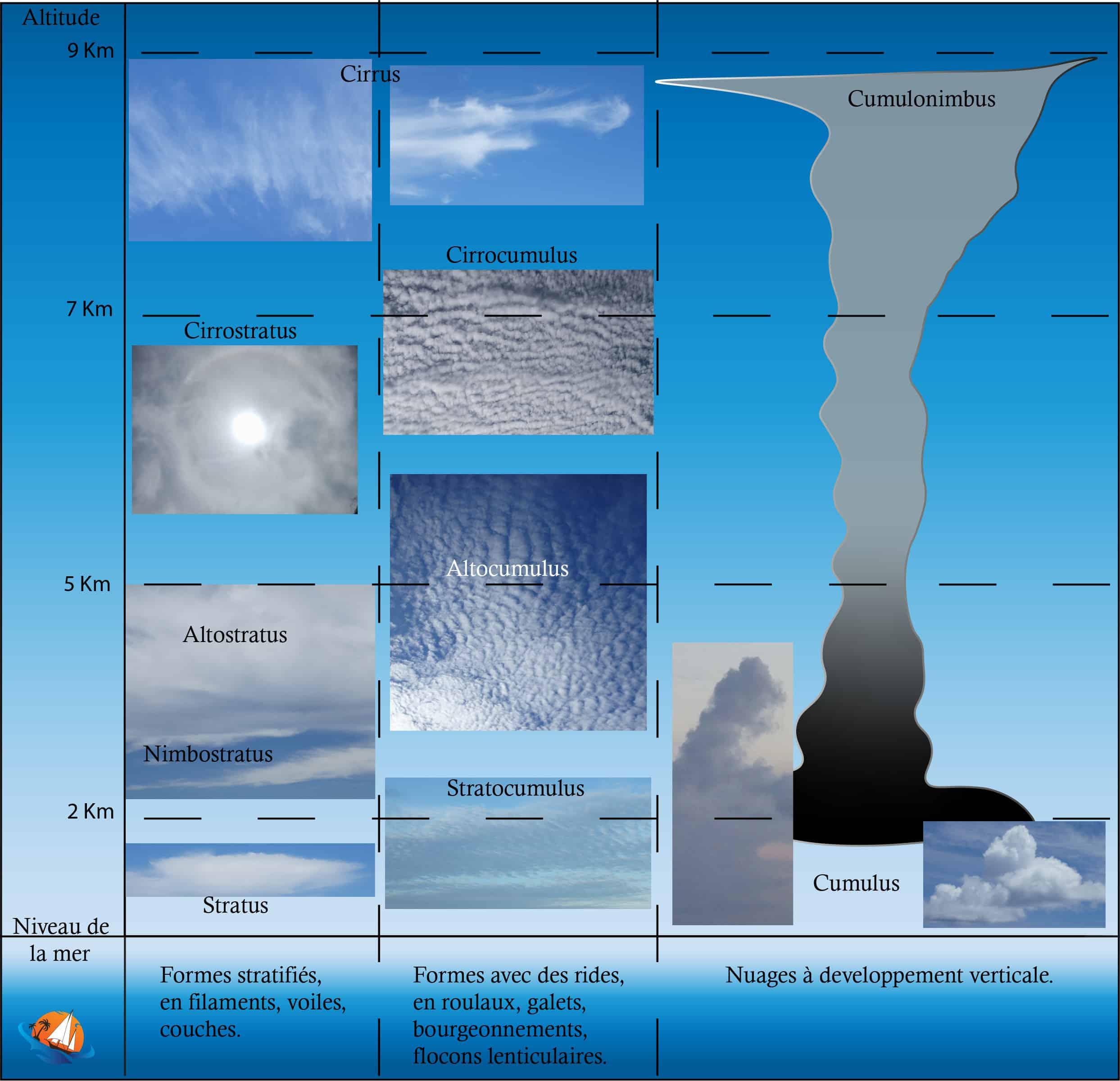 Les différents types de nuages en photo pour la météo marine